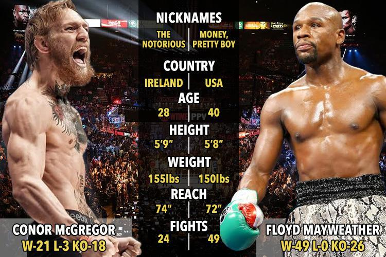 Image result for mayweather vs mcgregor 2017